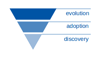 pyramid-of-alignment